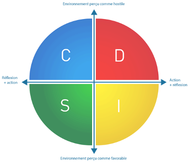 DISC_outils